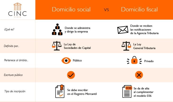 Domicilio social y domicilio fiscal: ¿cuáles son las principales diferencias?
